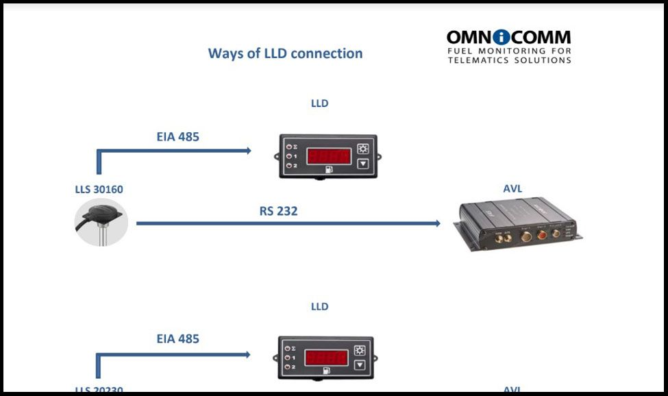 Ways of OMNICOMM Indicator Display LLD Connection