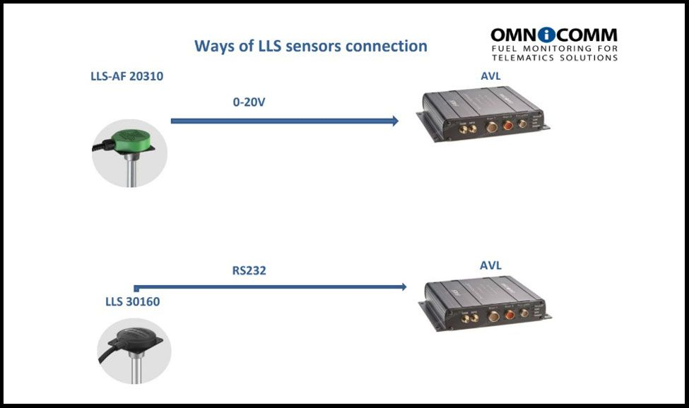 Ways of OMNICOMM Fuel-level Sensors Connection