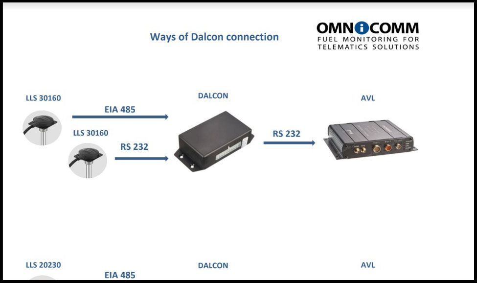 Ways of OMNICOMM Dalcon connection